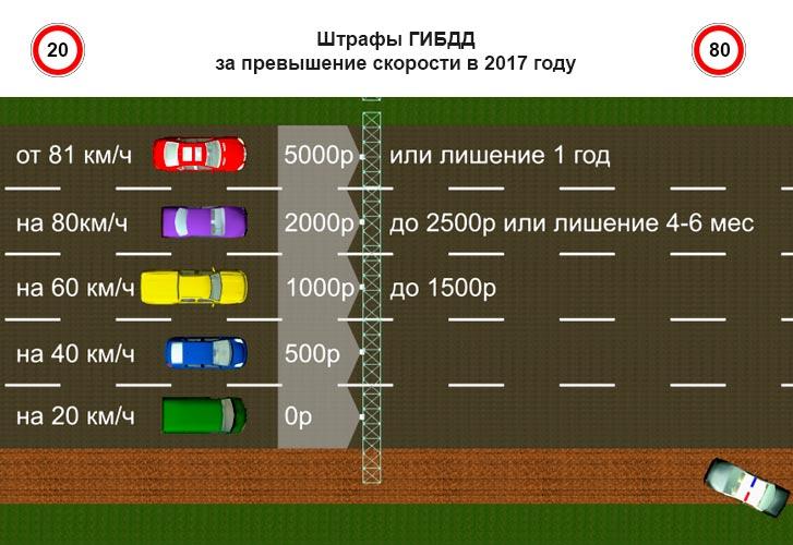 Таблица штрафов