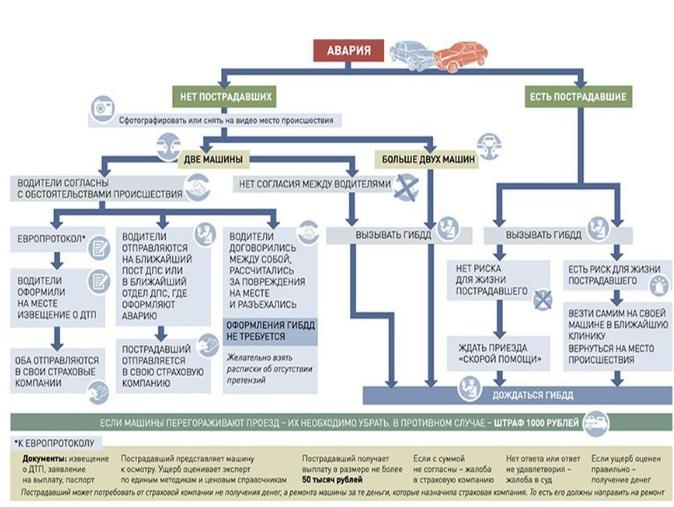 Оформить ДТП без сотрудника ГИБДД с помощью европротокола - условия, пример, видео