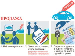 Как продать или купить авто частному лицу - какие нужны документы?