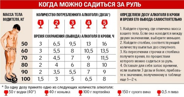 Нормы алкоголя в крови: 0,16мг, способы фиксации, наказание