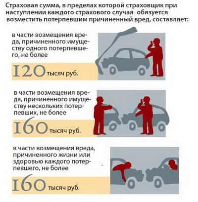 Как получить компенсацию за ущерб авто при аварии?