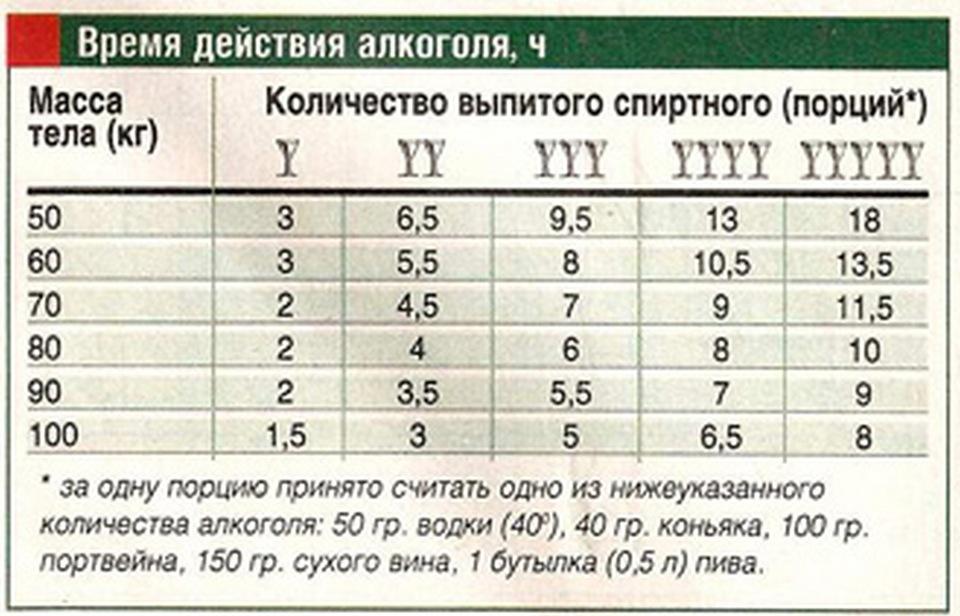 Сколько держится алкоголь в моче и крови? Таблицы, нормы, расчет