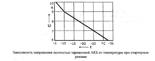 Особенности эксплуатации автомобилей в экстремальных природно-климатических условиях