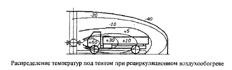 Правила хранения автомобилей: способы, виды, обогрев